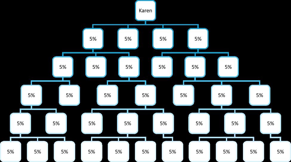 Unilevel plan tree